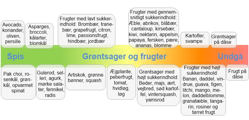 Frugt-og-groent-3